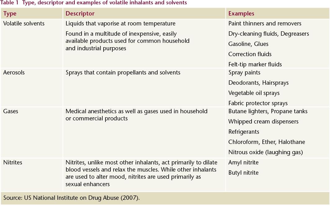 Adults Using Inhalants Volatile Inhalant Use