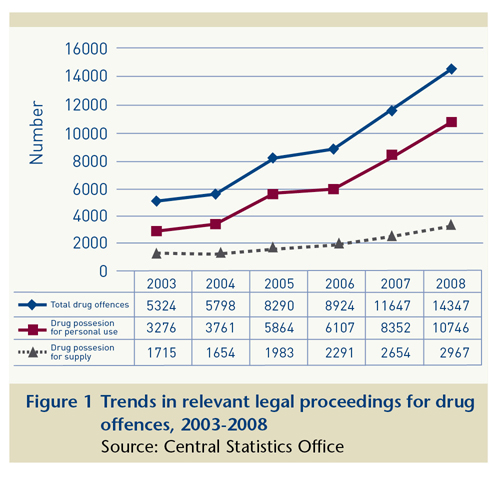 the statistics of drug related deaths and crime in the us The resources below cover a variety of drug related issues,  exacting more than  $740 billion annually in costs related to crime, lost work productivity and health  care  overdose death rates - 2002 to 2015 for various drugs.