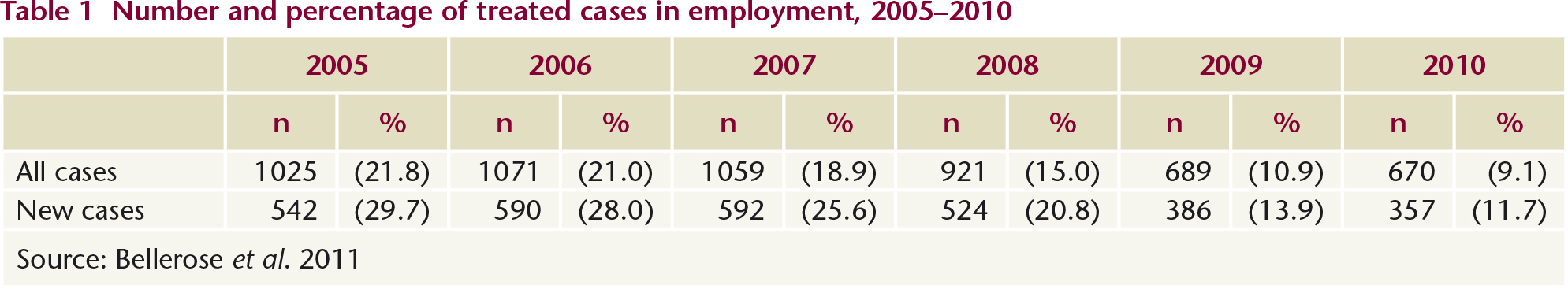 youth unemployment literature review Literature review  our study looks at the dynamic relationship between entrepreneurship, unemployment,  and unemployment and then review theories of .