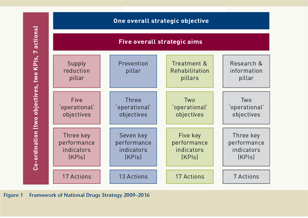 Drugs and alcohol ireland new drugs strategy published drugs while the overall strategic approach and framework are the same as before the contents of the pillars in the nds 20092016 reveal some shifts in emphasis gamestrikefo Gallery