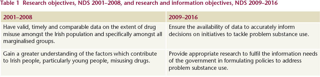 Drugs and Alcohol Ireland - New drugs strategy published. - Drugs and ...