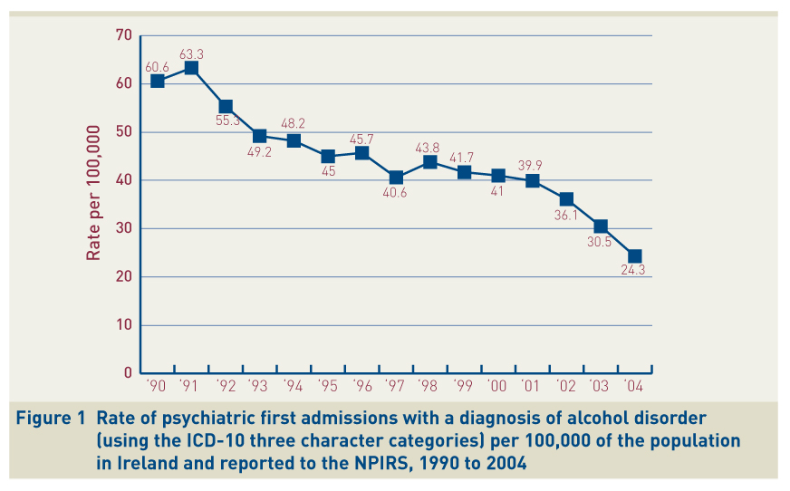 Figure 1 Rate of psychiatric first admissions with a diagnosis of alcohol disorder