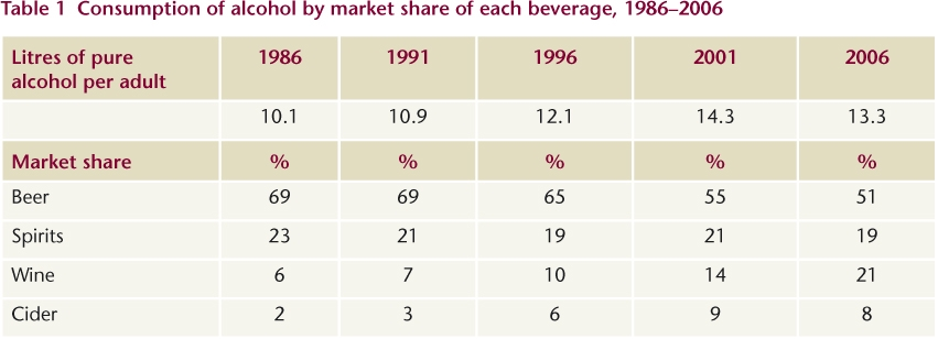 Table 1 Consumption of alcohol by market share of each beverage, 1986–2006