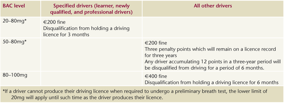 Drugs and alcohol ireland new drink driving limits and penalties court proceedings will not be initiated if the driver pays the fixed charge and accepts the penalty if a driver does not accept the fixed penalty notice fandeluxe Image collections