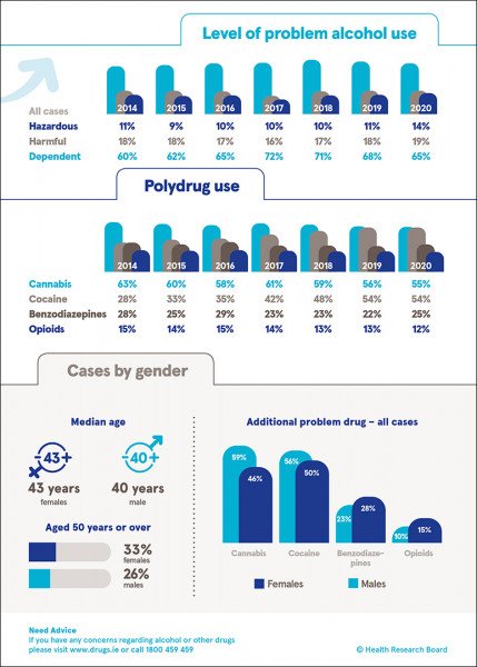 Infographic showing key data from alcohol treatment report